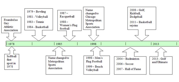 CMSA History Timeline
